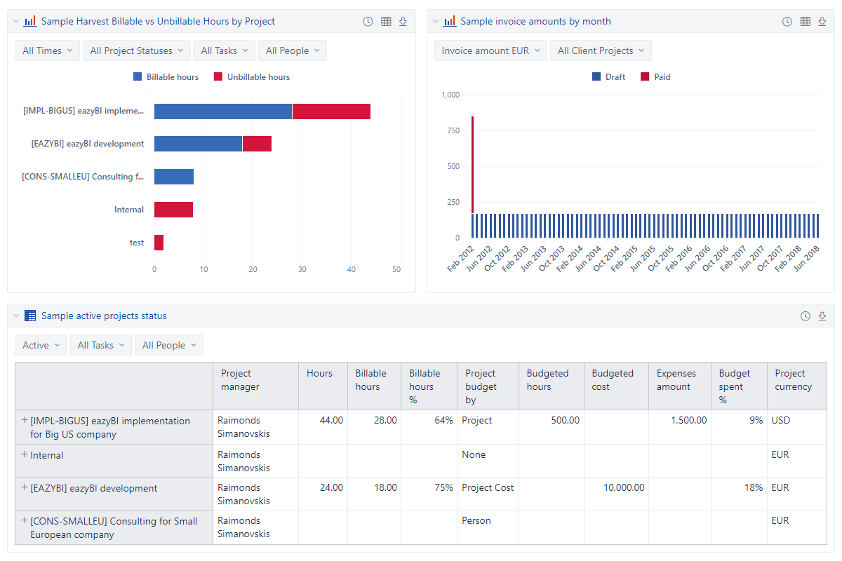 Harvest dashboard with time-sheet and invoice reports